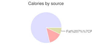 English muffins, wheat, calories by source